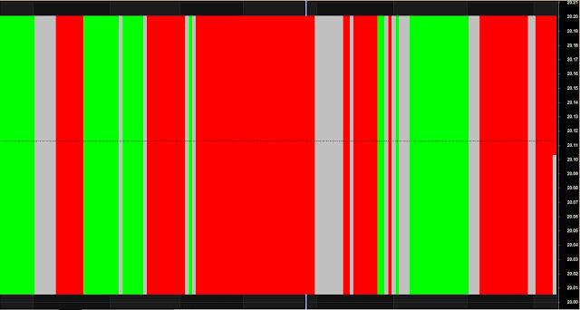 CCI Strip Perfect Indicator
