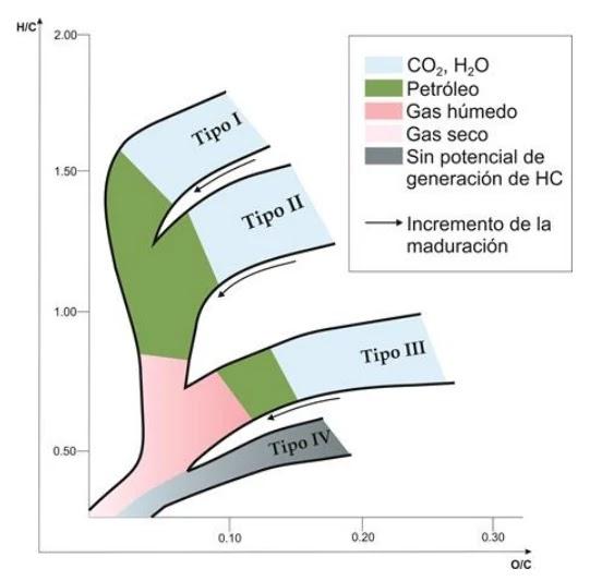 Origen de los Hidrocarburos - Diagrama de Van Krevelen