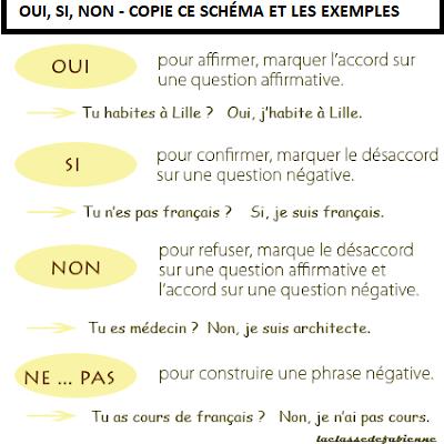 Oui, non czy si? - gramatyka 2 - Francuski przy kawie