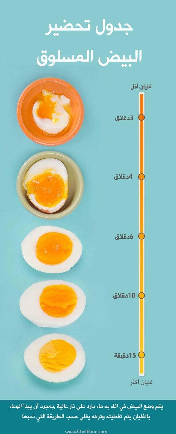 مدة سلق البيض الصحية