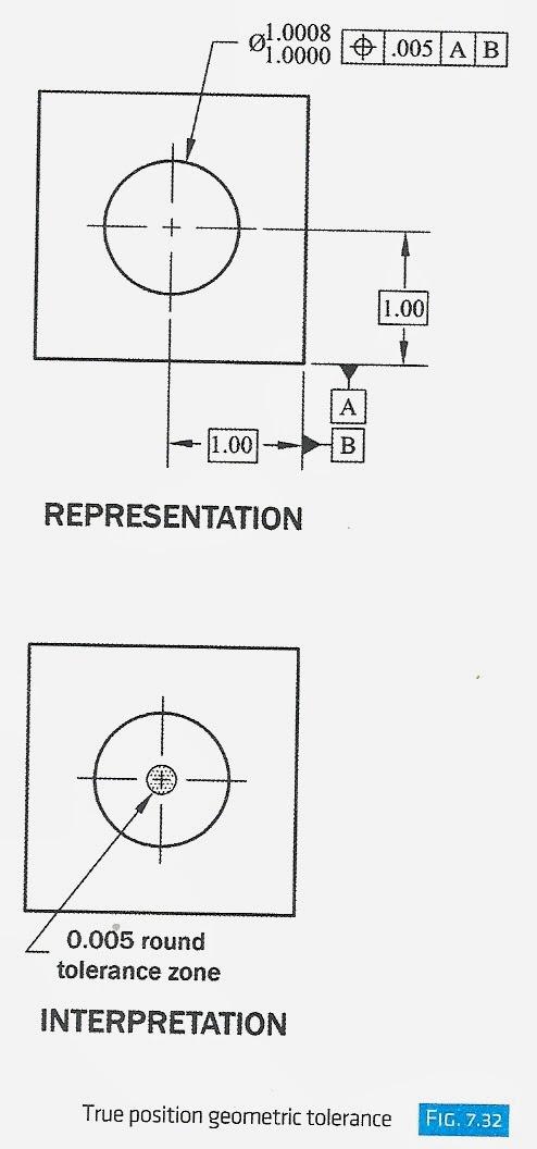 ENGR1304: Chapter 7: Tolerances