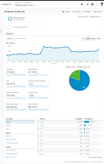 data from Google Analytics