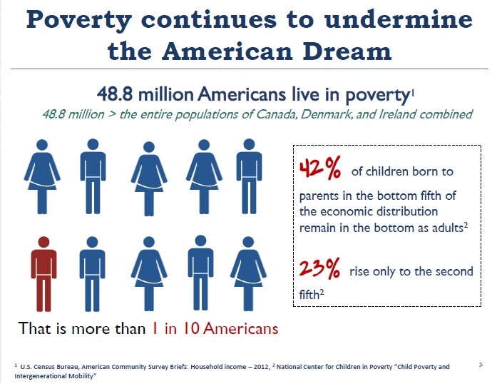 case 3 3 poverty in america Racial poverty gaps declined during the 1990s, and, in the case of latinos, the   3 after the 1980's from latin america, especially mexico, settling in the south.