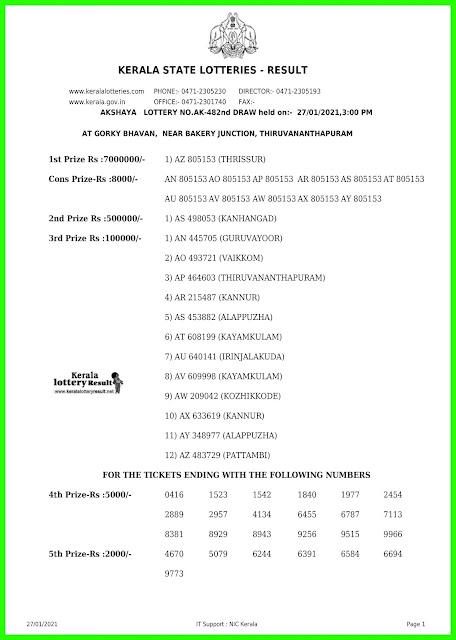 LIVE: Kerala Lottery Results 27-01-2021 Out, Akshaya AK-482  Winners List Today