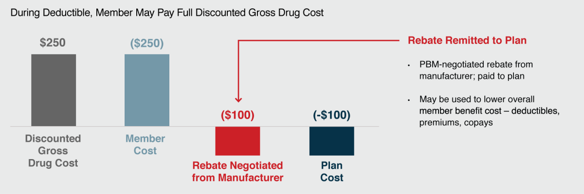 drug channels will cvs health s point of sale rebates deflate the