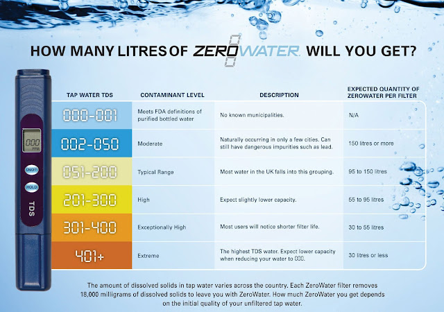 ZeroWater For The Purest Tap Water