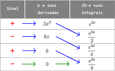 Exemplo 3 - Método Tabular - 3x^2 e^2x dx