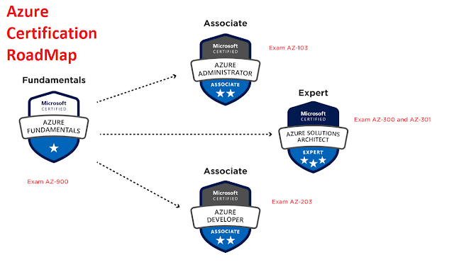 How to become  Microsoft Certified Azure Solutions Architect