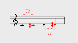 [Image: Musical notation explaining transposition by multiplication by the 12th root of 2.]