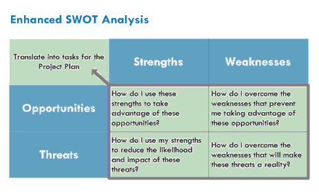 5a309500035c A Swot Analysis For Nike And There Strategic Capability