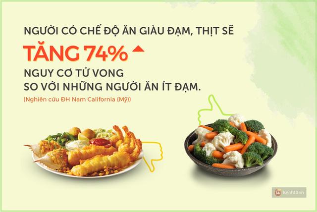 Thống kê cho thấy người ăn nhiều chất đạm tử vong cao hơn người ăn ít chất đạm là 74%