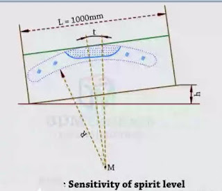 Sensitivity of spirit level