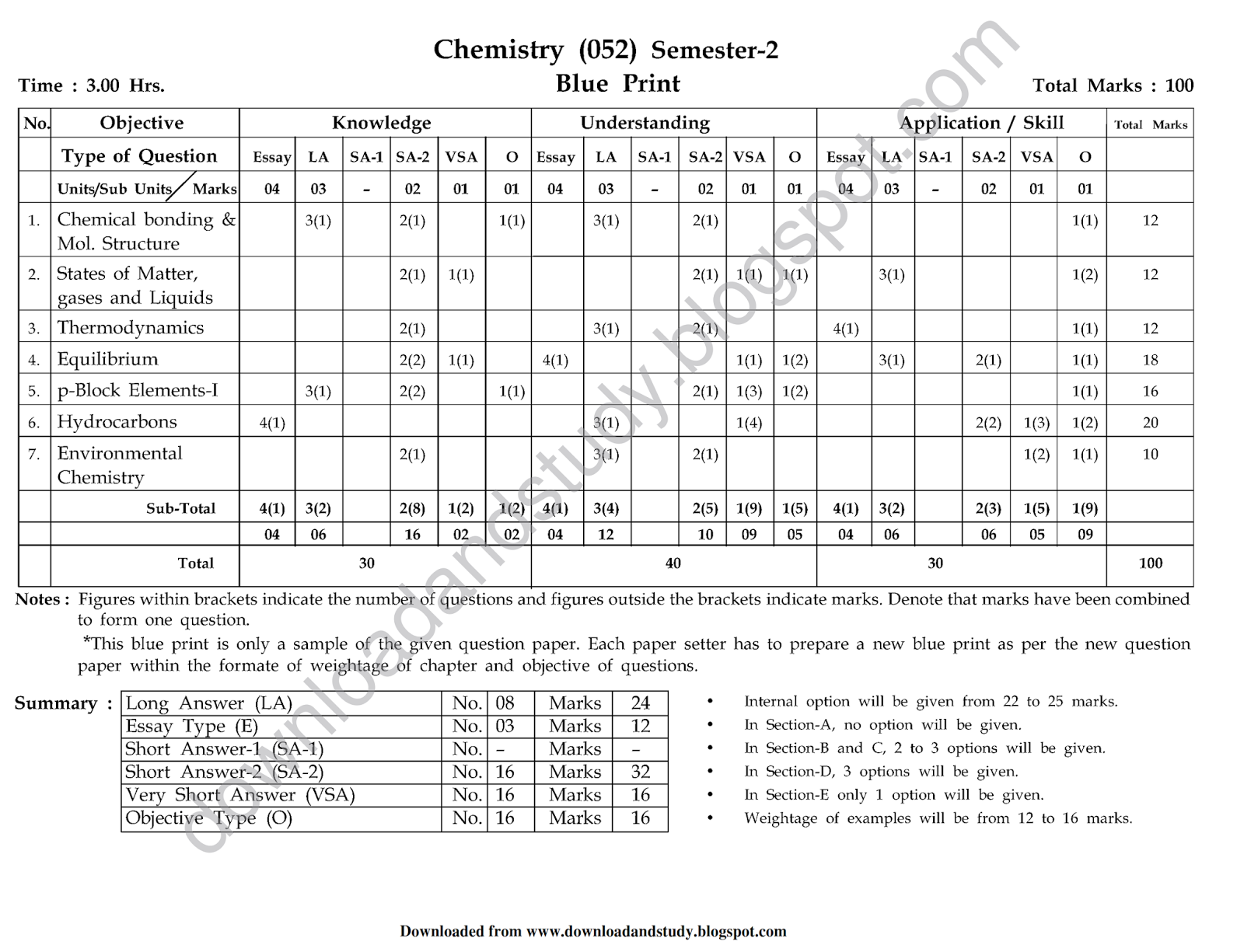Download Study Chemistry Semester 2 Blueprint Of Question Paper