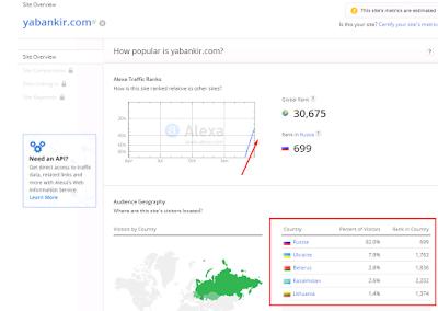 Рост популярности Ябанкир от 01.04.16