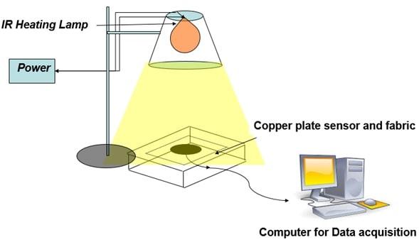 Radiant heat resistance testing instrument