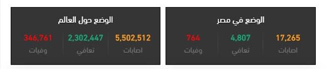 اعداد المصابين بفيروس كورونا في مصر اليوم