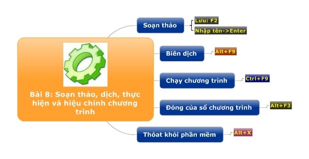 Bài 8: Soạn thảo, dịch, thực hiện và hiệu chỉnh chương trình