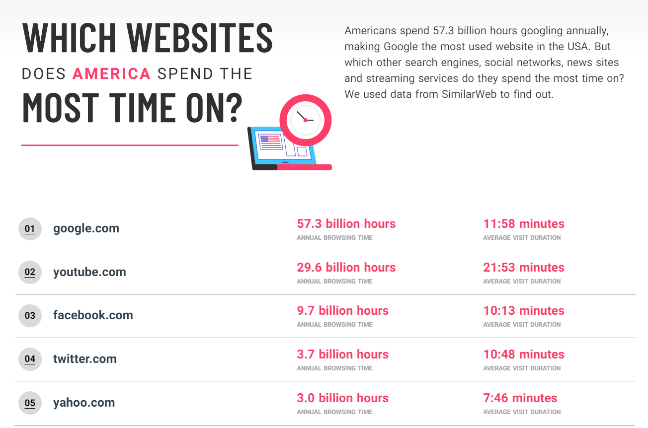 Americans spend over 103 billion hours on just these 5 websites