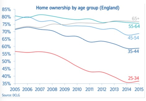 home ownership rates in the UK - graph