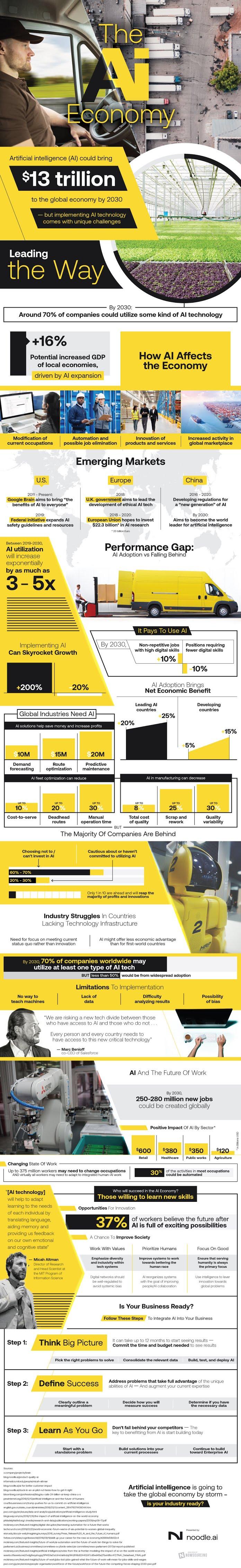 The AI Economy #infographic