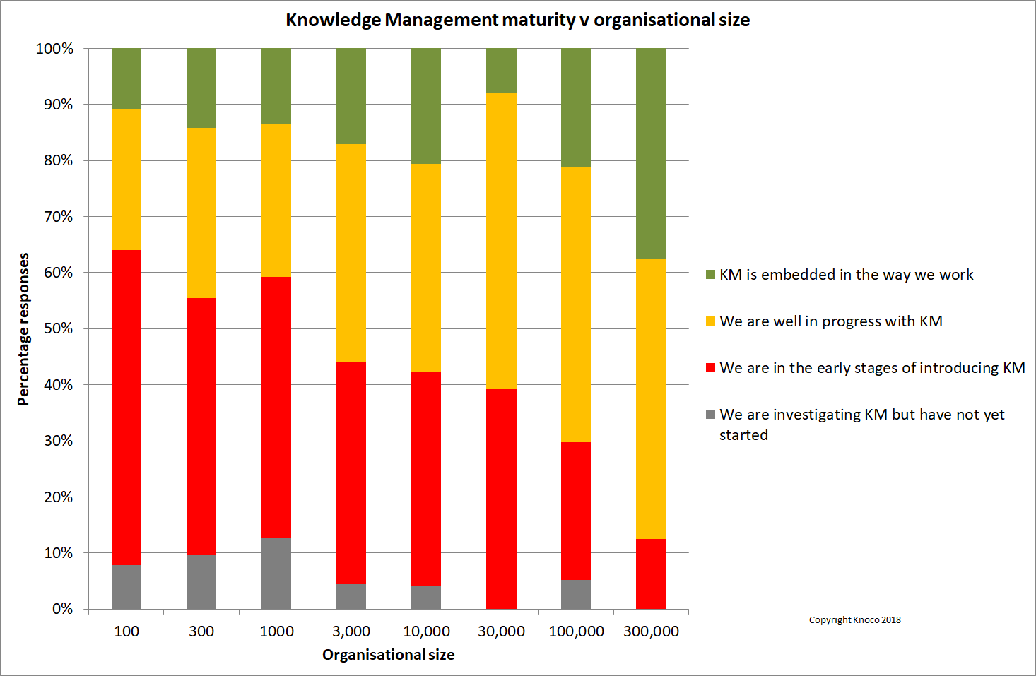 KM Blog Feed - Knowledge Management Best Practices, Knowledge