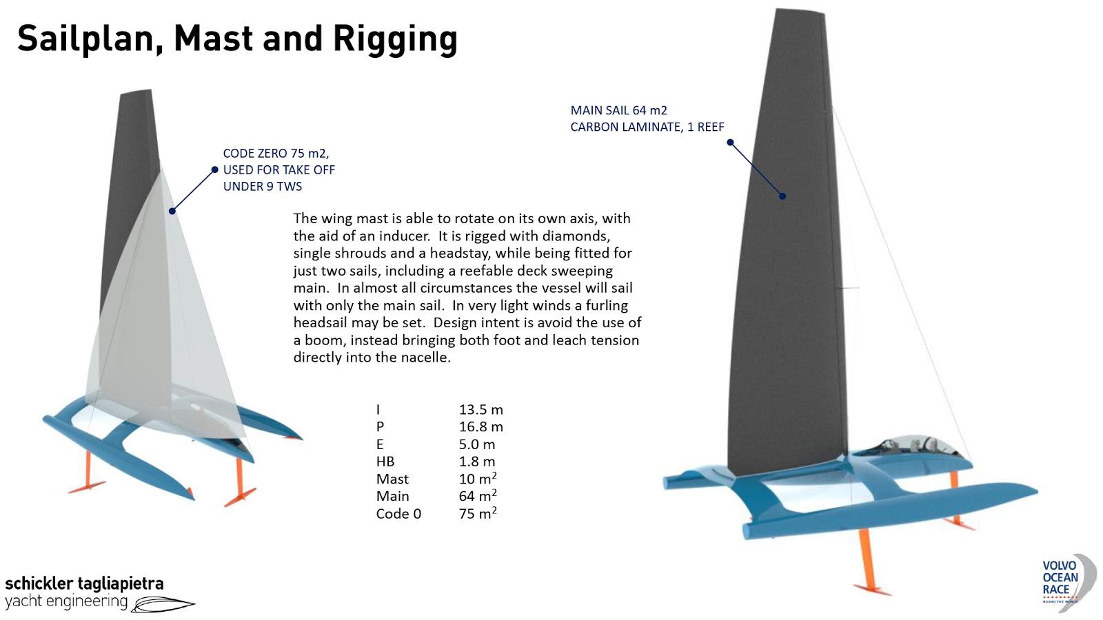 Grand Prix Sailing –...