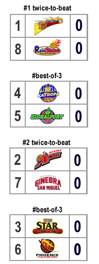 quarterfinal bracket scenario 1