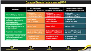 sawit dan ekonomi indonesia