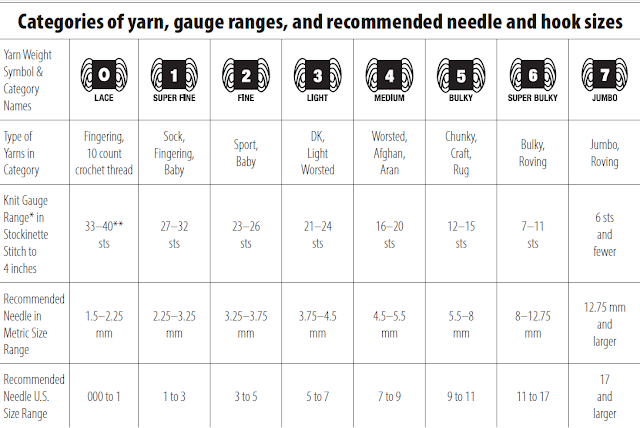 Knitting Yarn Weights Chart : Crafty escapism how to substitute yarn