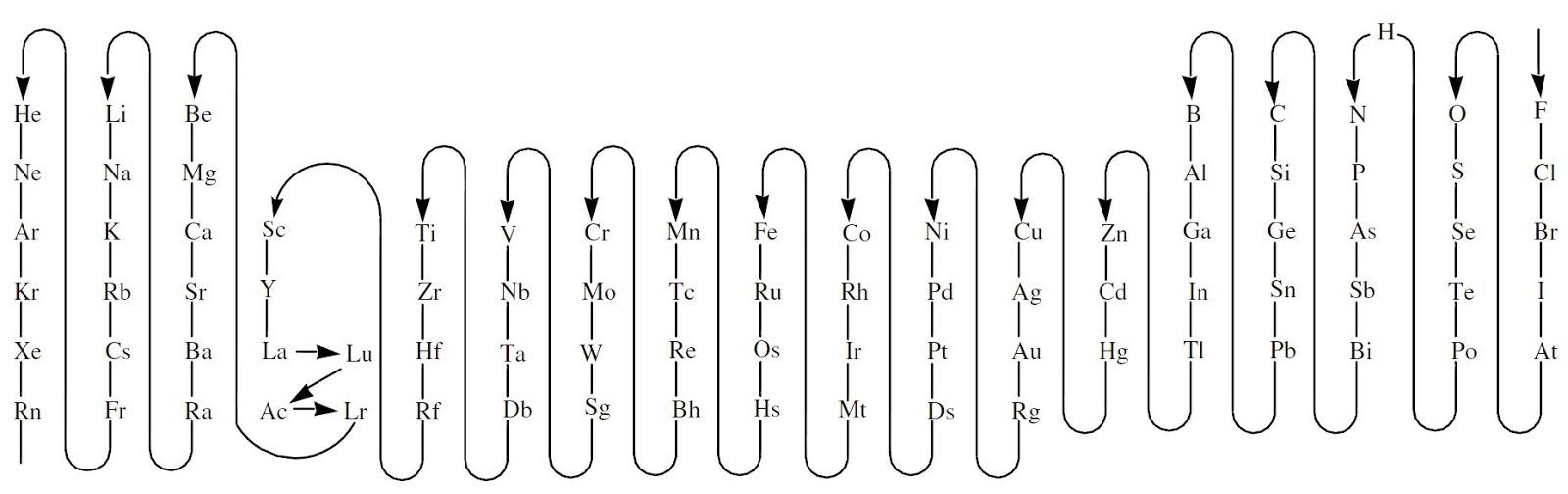 El blog de vctor formulacin y nomenclatura qumica inorgnica orden de elementos para formulacin segn iupac 2005 urtaz Images