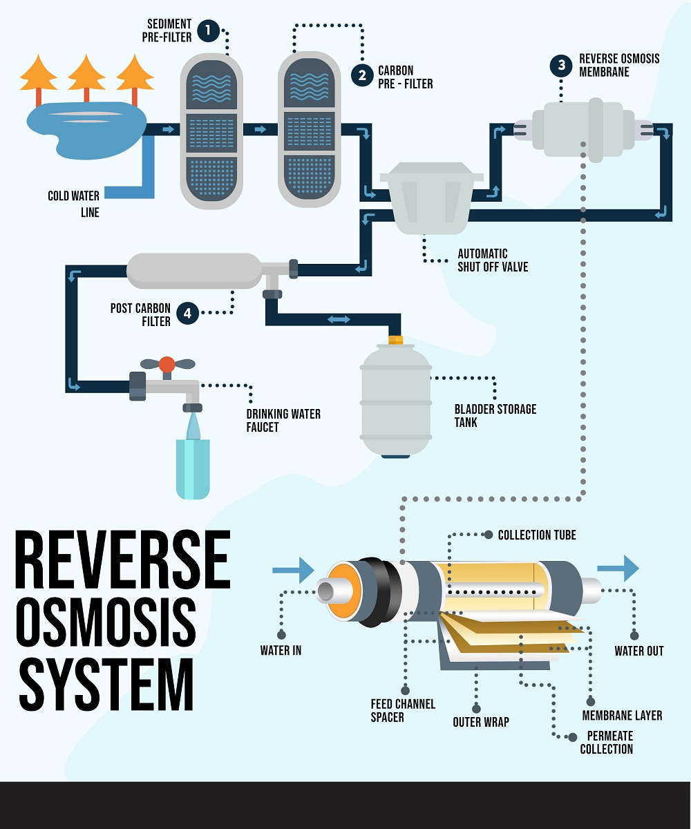 Bagan mesin reverse osmosis