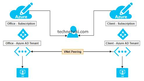 Configuring VNet Peering From Different Azure Active Directory Tenants