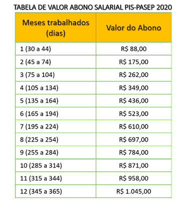 Tabela do PIS 2021
