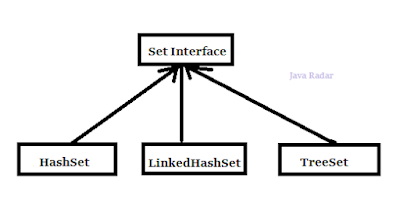 set interface java radar