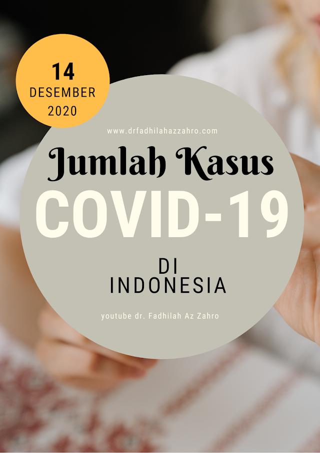 (Senin, 14 Desember 2020) Jumlah Kasus Covid-19 di Indonesia