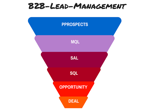 B2B-Lead-Management Sales Funnel