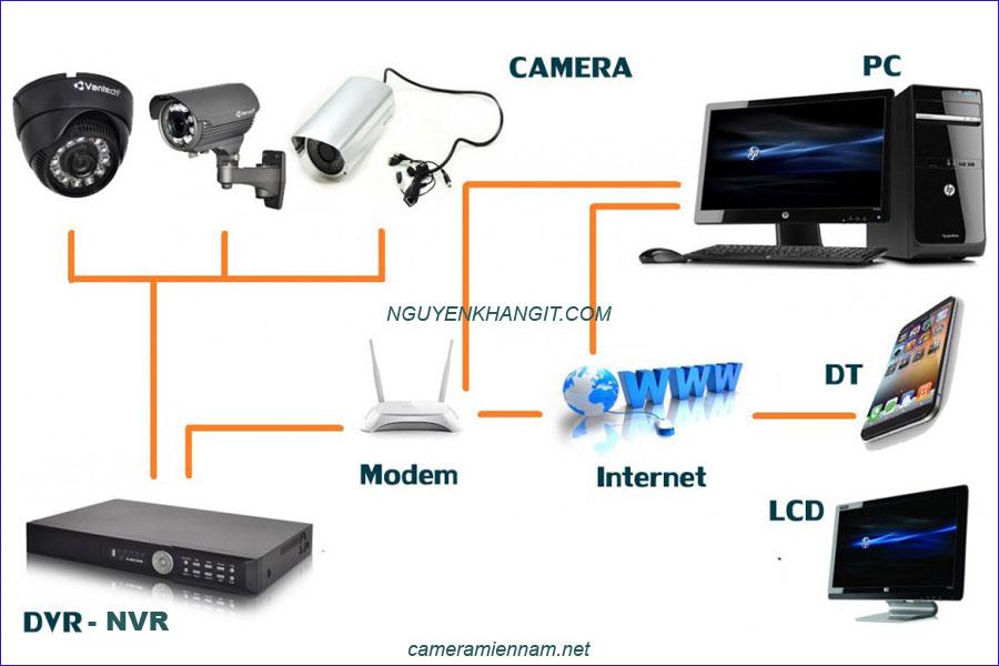camera analog và camera ip có dây truyền thống
