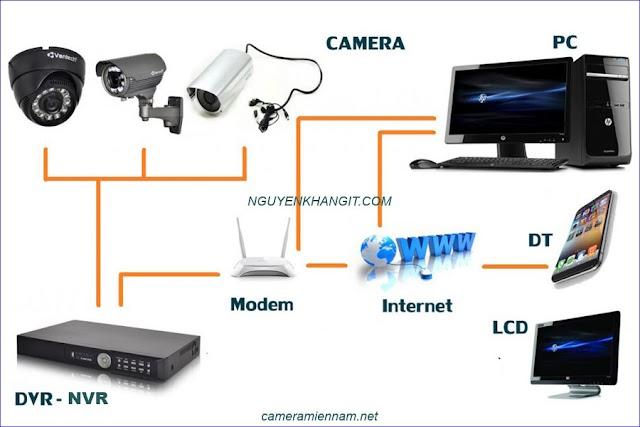 So sánh camera có dây truyền thống và camera wifi dành cho gia đình. Loại nào tốt mà rẻ ?