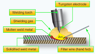 Types of Welding Used in Aircraft