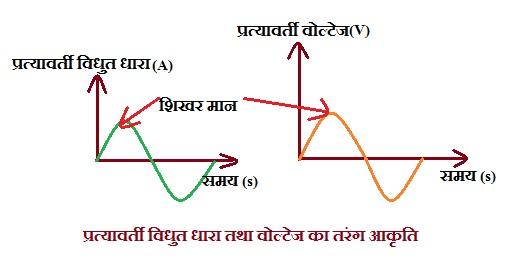 peak value of AC Voltage