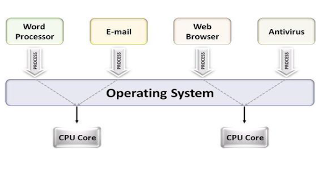 Multiprocessing Operating System