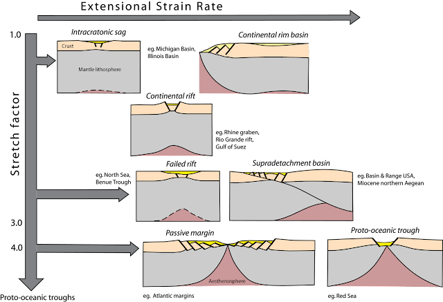 FORMATION OF RIFTS - Plate divergence in continental setting