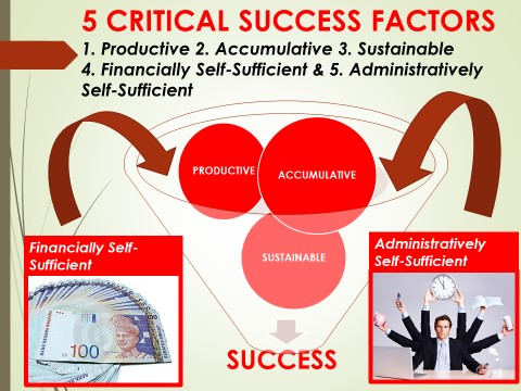 """islamic finance critical success factors essay Browse through our free business essays  continue reading """"essay: critical evaluation of the use of e continue reading """"essay: factors that can."""