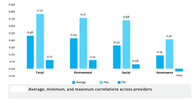 Average, minimum & maximum correlations across providers