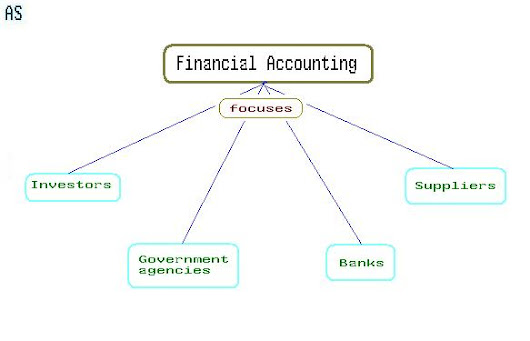 What is Financial Accounting? Definition of Financial Accounting         ~                    ~                    ~                   ~                    ~                   ~
