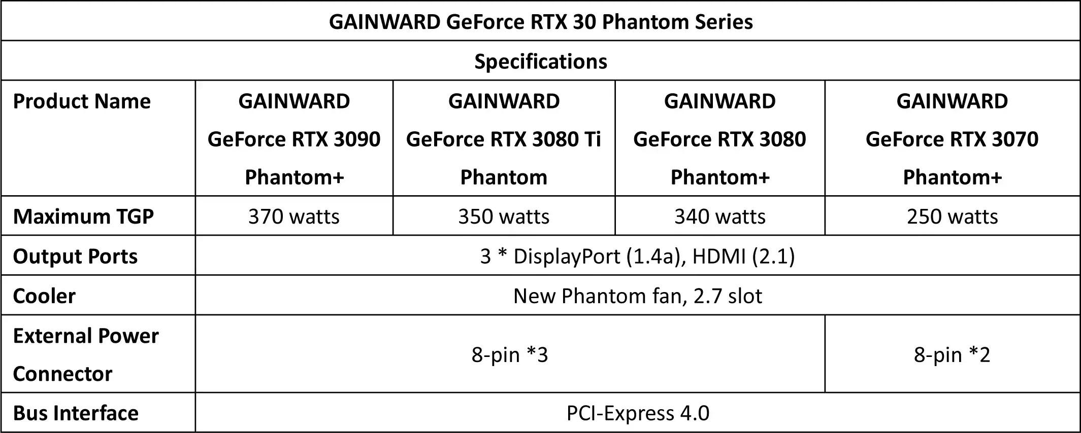 GAINWARD GeForce RTX 30 Phantom Series Specs