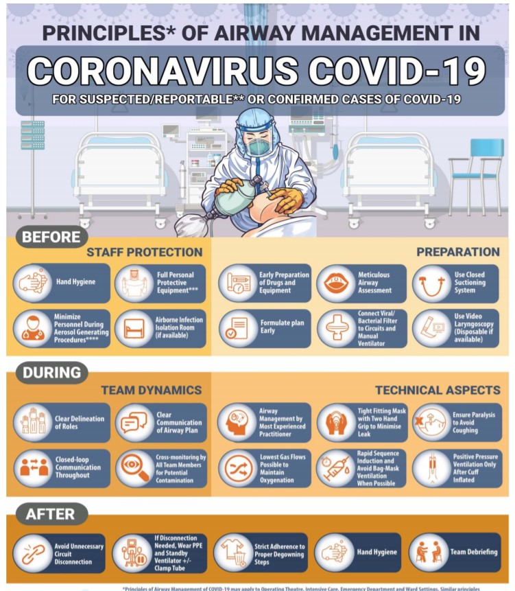 Proposed outline workflow for operation theater in COVID Pandemic for orthopedic surgery