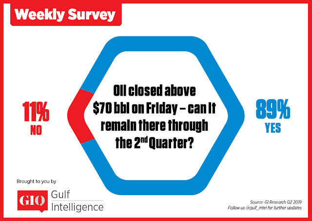 Oil closed above $70 bbl on Friday - can it remain there through the 2nd quarter?