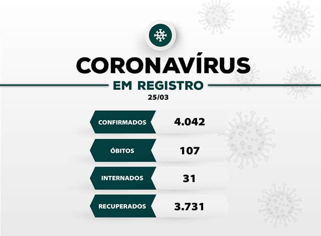 Registro-SP confirma novo óbito e soma 107 mortes por Coronavirus - Covid-19