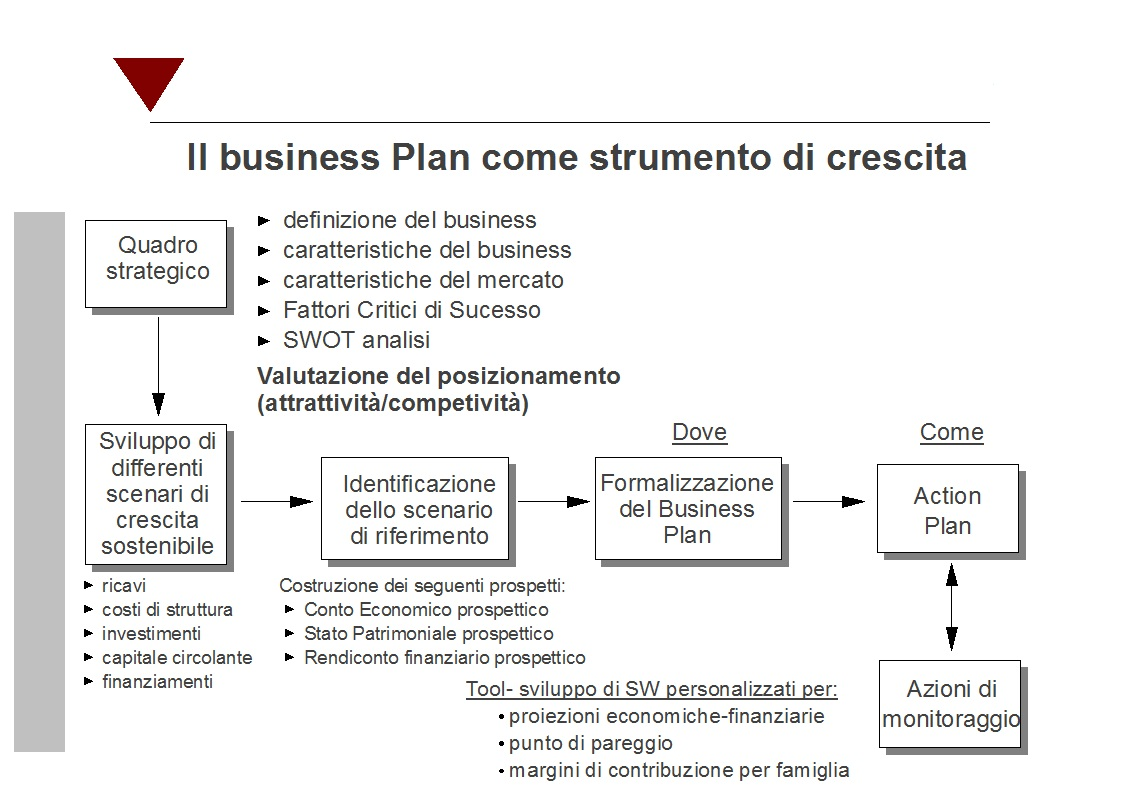 business plan traduttore italiano tedesco